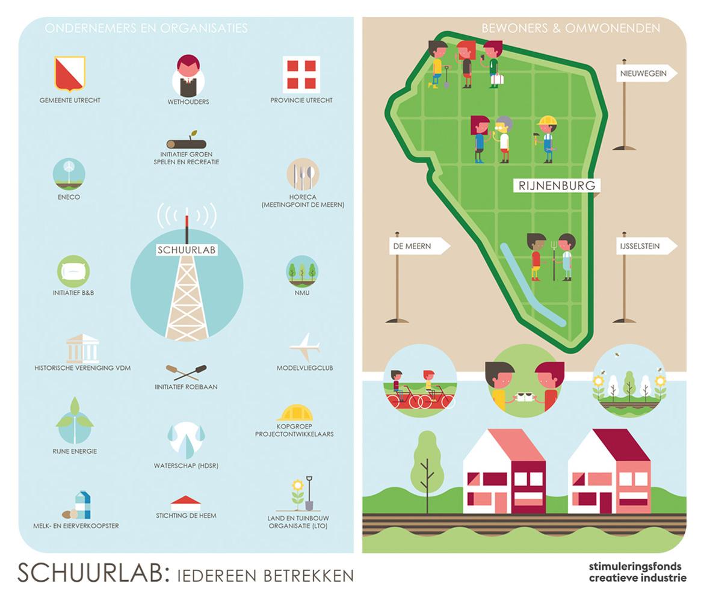 Coalities-Schuurlab-Stadslab-Omgevingsvisie-Omgevingswet