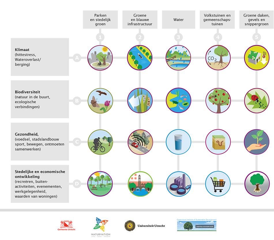 Nature-based-Solutions-Naturvation-Waardecreatie-Duurzame-Stedelijke-Ontwikkeling