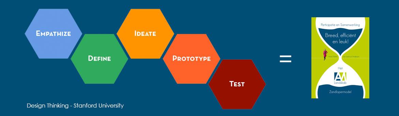 Design Thinking Ontwerpend Denken Co-creatie Gebiedsontwikkeling Procesmanagement Omgevingsvisie