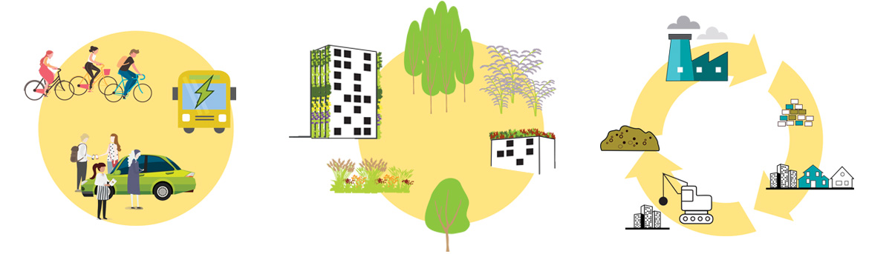 Gebiedsopgave duurzame binnenstad