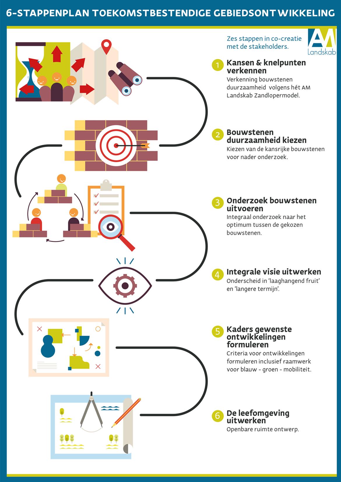 Gebiedsontwikkeling Gezond Integraal 6-stappenplan